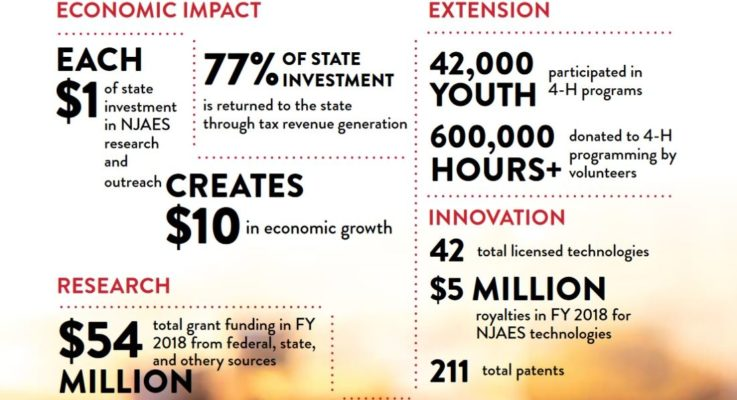 NJAES is a Catalyst for Economic Growth and Innovation in New Jersey